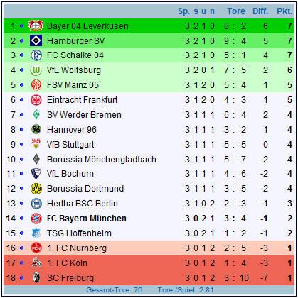 Tabelle 1. FuГџballbundesliga